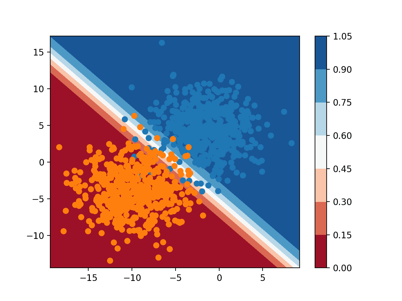 Probability Decision Surface for Logistic Regression on a Binary Classification Task