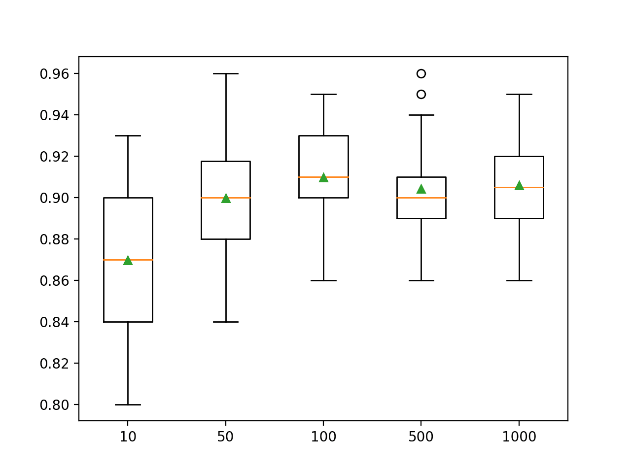 Box Plot of Random Forest Ensemble Size vs. Classification Accuracy