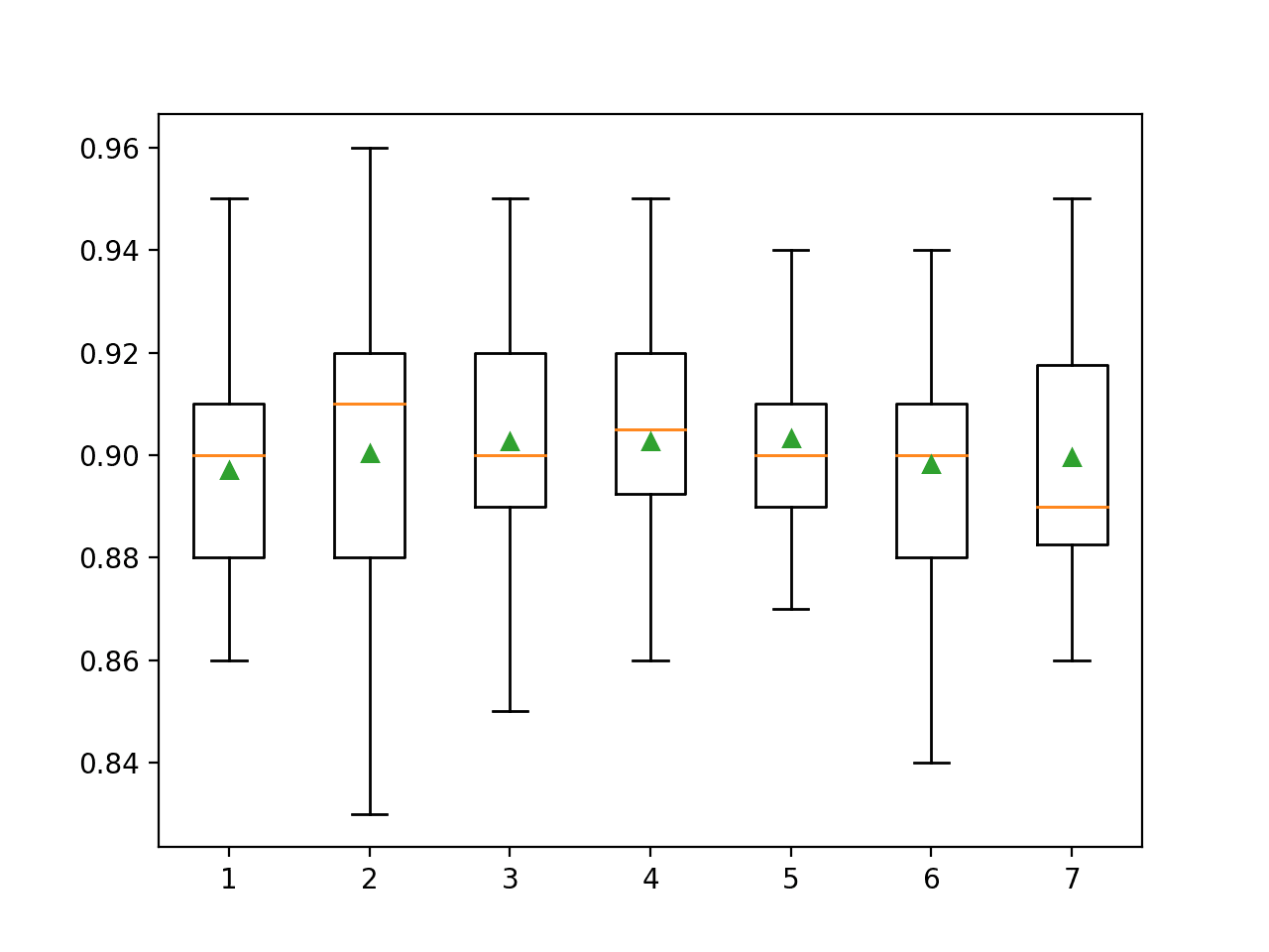 Box Plot of Random Forest Feature Set Size vs. Classification Accuracy