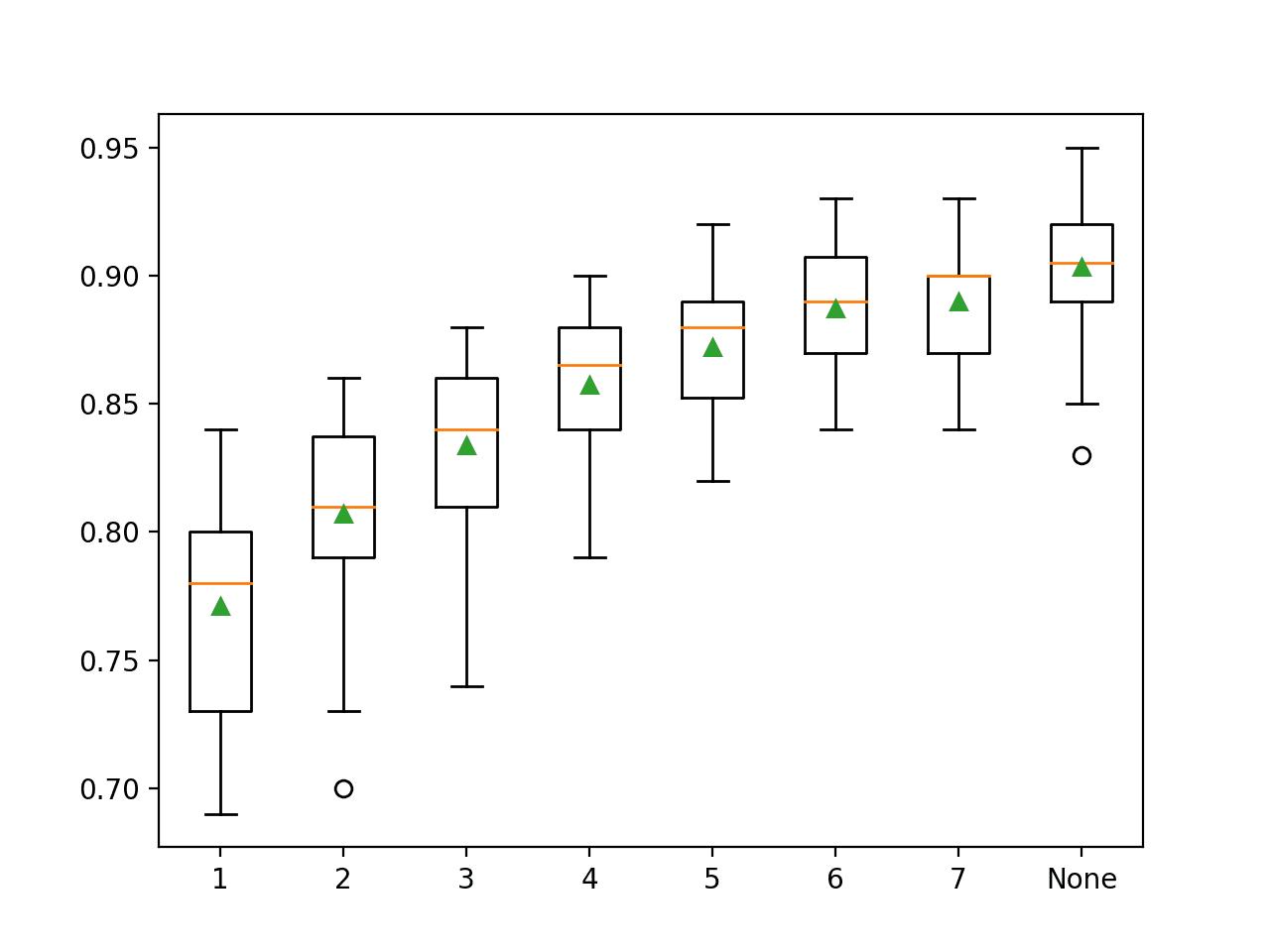 Box Plot of Random Forest Maximum Tree Depth vs. Classification Accuracy