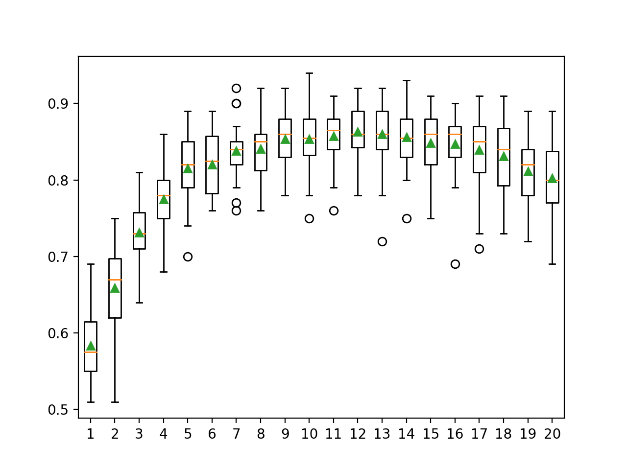 Box Plot of Random Subspace Ensemble Number of Features vs. Classification Accuracy
