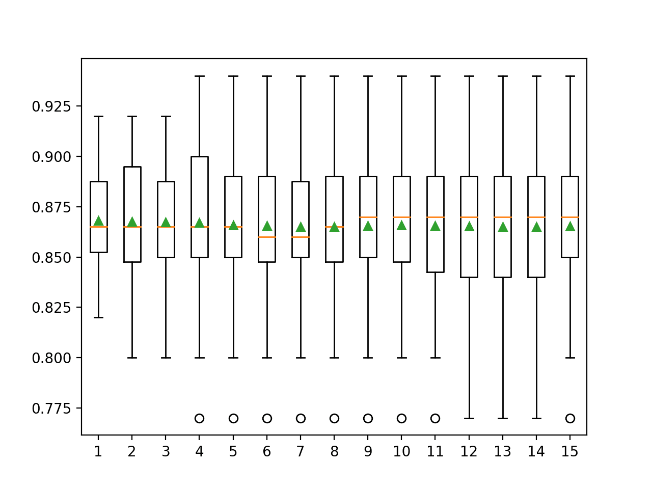 Box and Whisker Plots of Classification Accuracy vs Repeats for k-Fold Cross-Validation