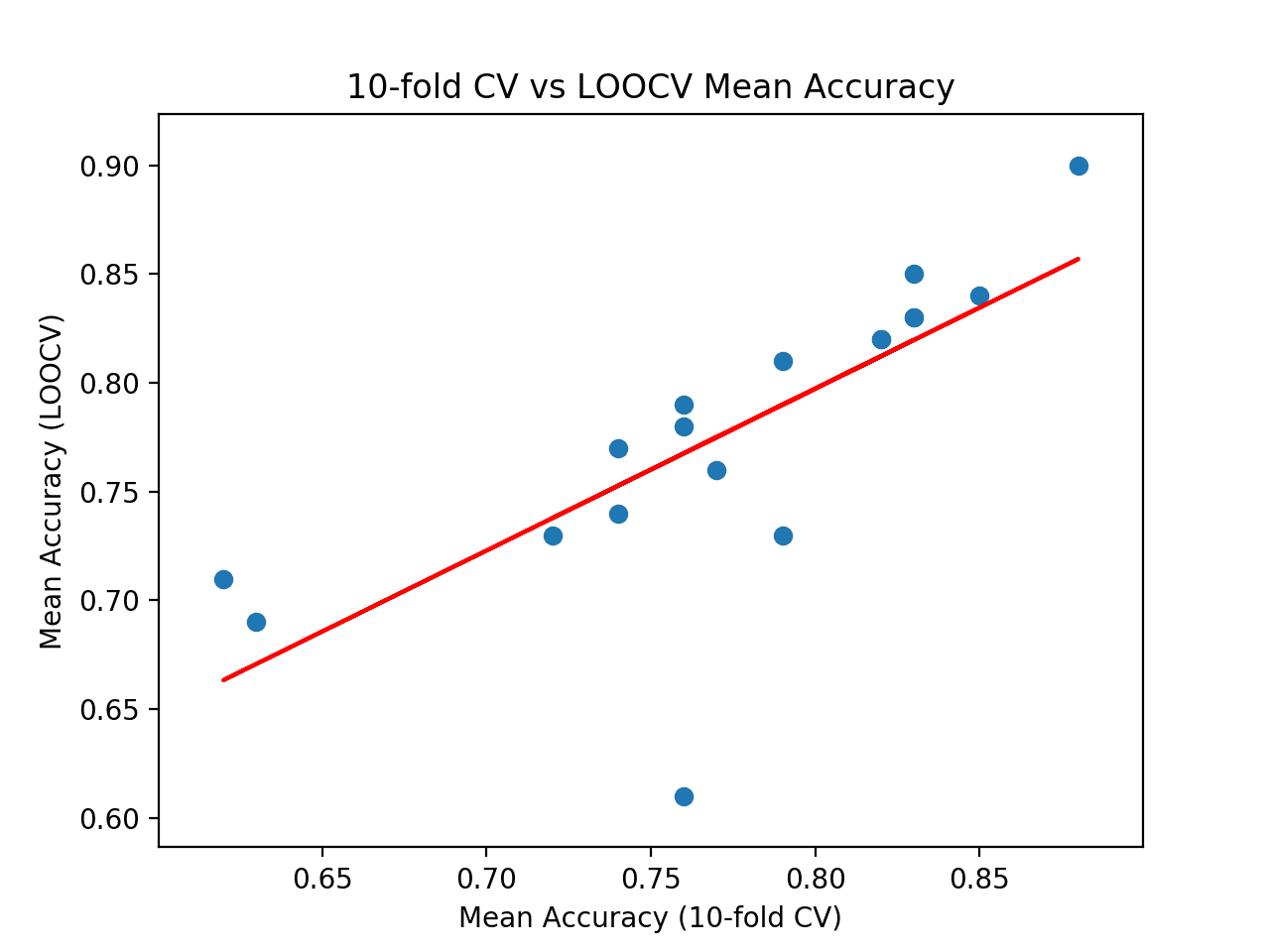Scatter Plot of Cross-Validation vs. Ideal Test Mean Accuracy With Line of Best Fit