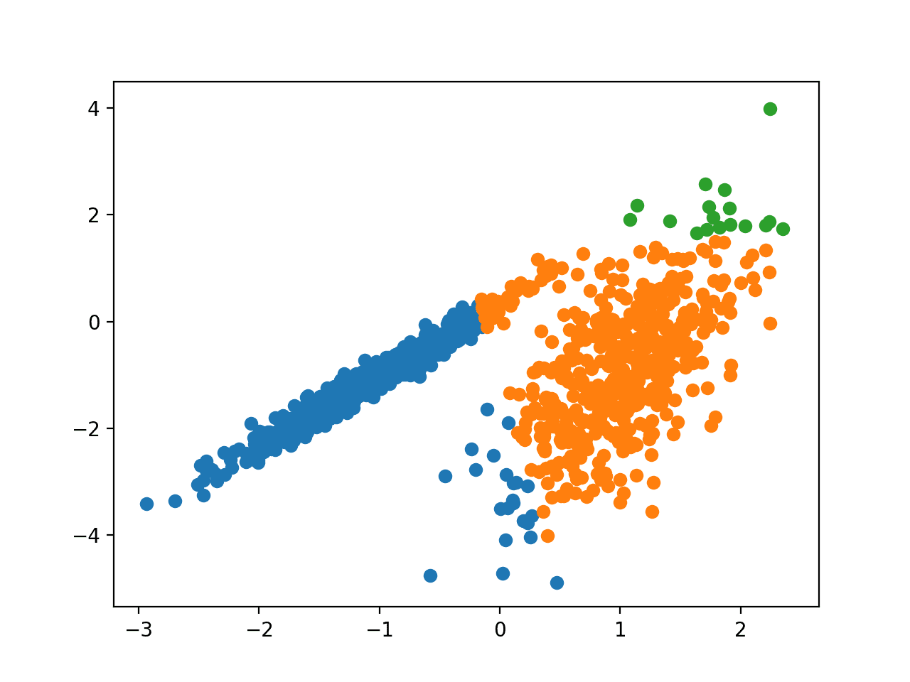 Scatter Plot of Dataset With Clusters Identified Using Mean Shift Clustering