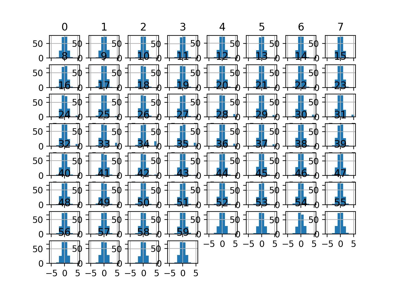 Histogram Plots of Normal Quantile Transformed Input Variables for the Sonar Dataset