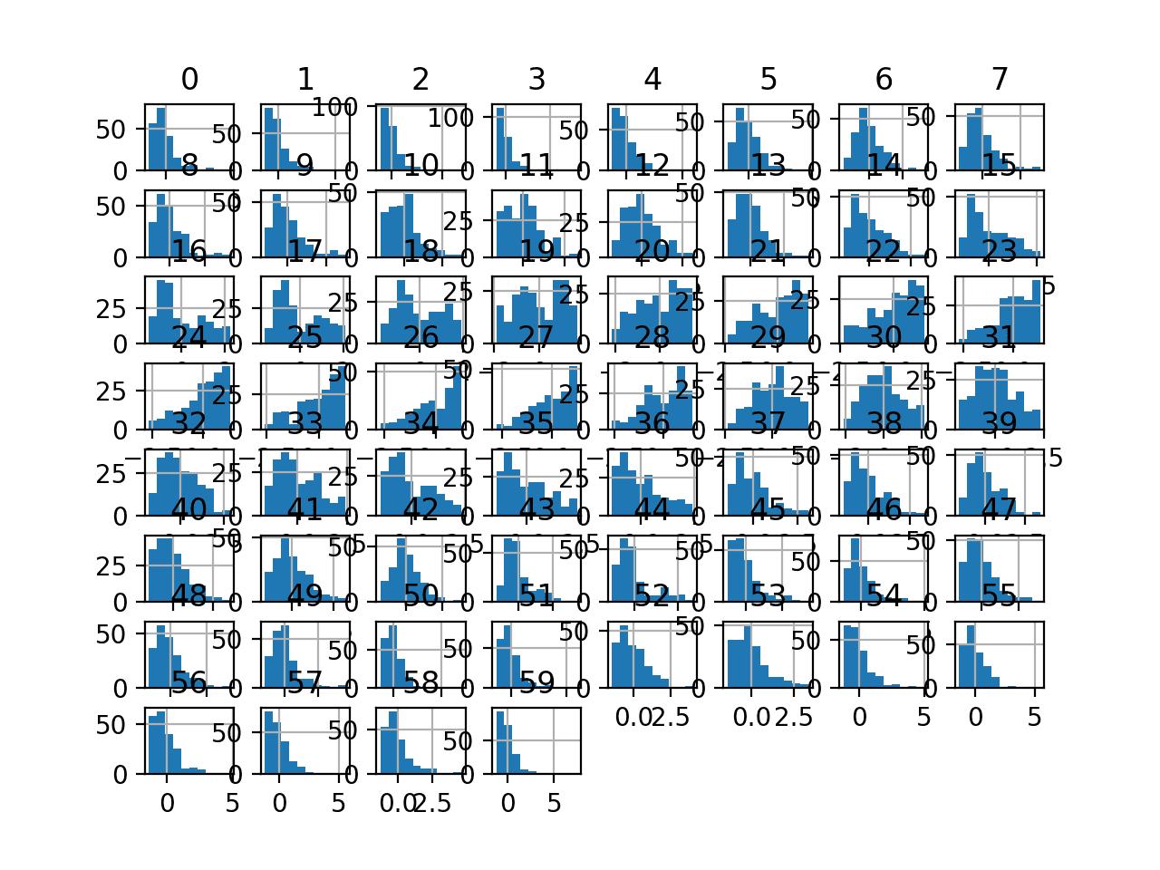 Histogram Plots of StandardScaler Transformed Input Variables for the Sonar Dataset