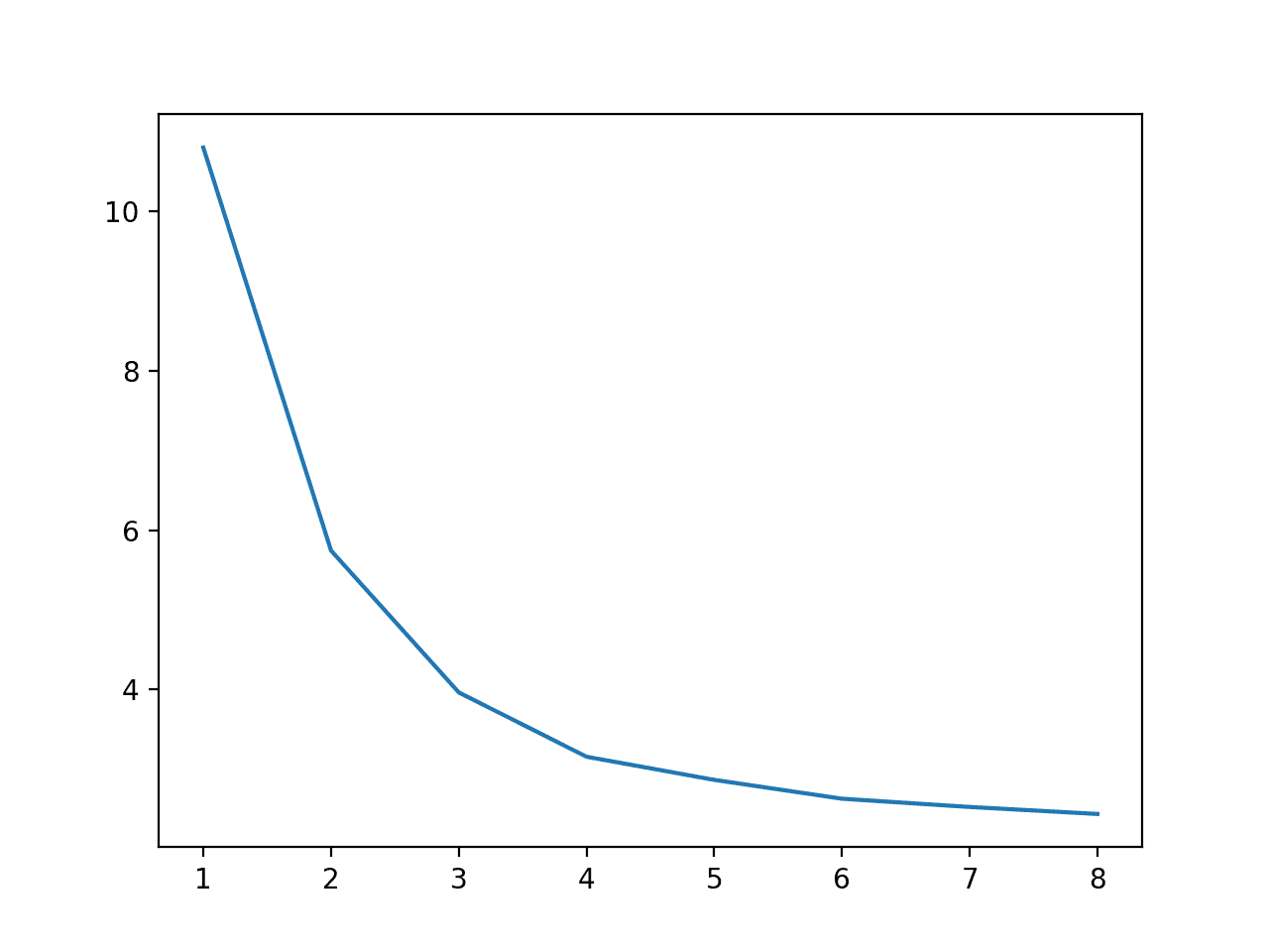 Line Plot of Number of Cores Used During Training vs. Execution Speed
