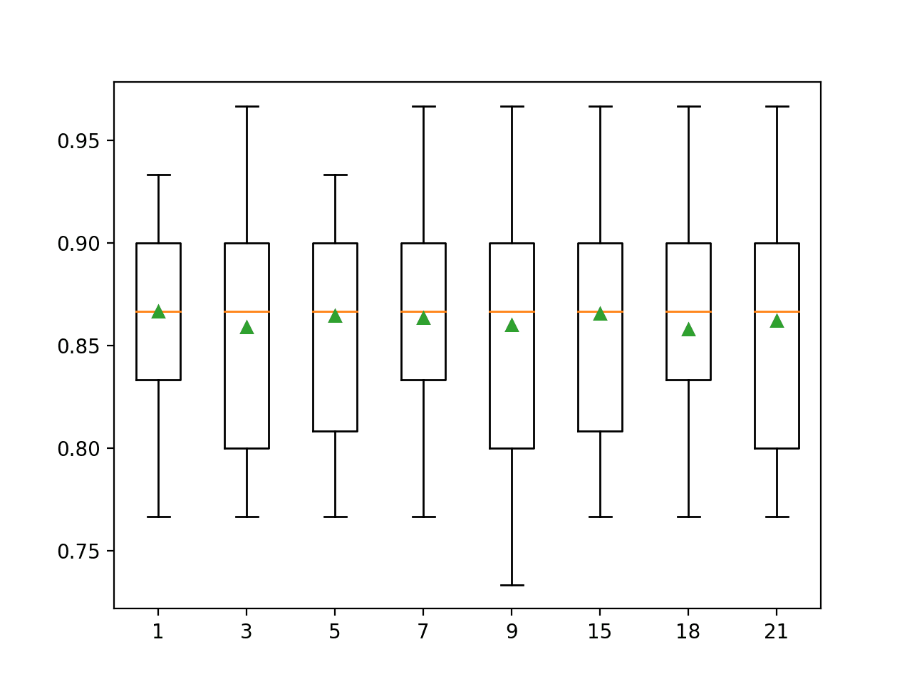 Box and Whisker Plot of Imputation Number of Neighbors for the Horse Colic Dataset