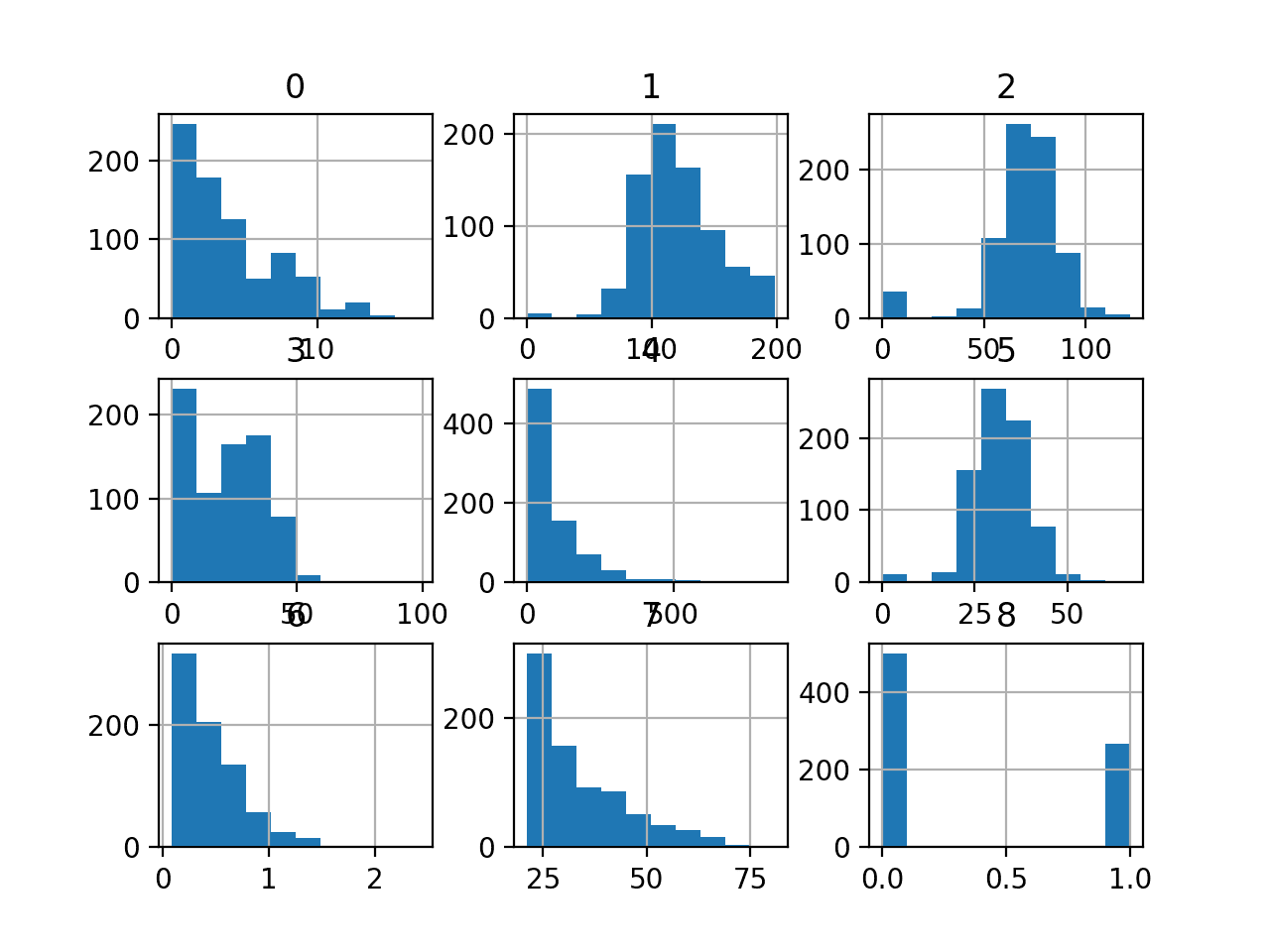 Histogram of Each Variable in the Diabetes Classification Dataset