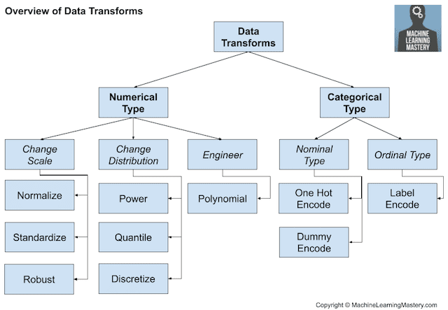Overview of Data Transform Techniques