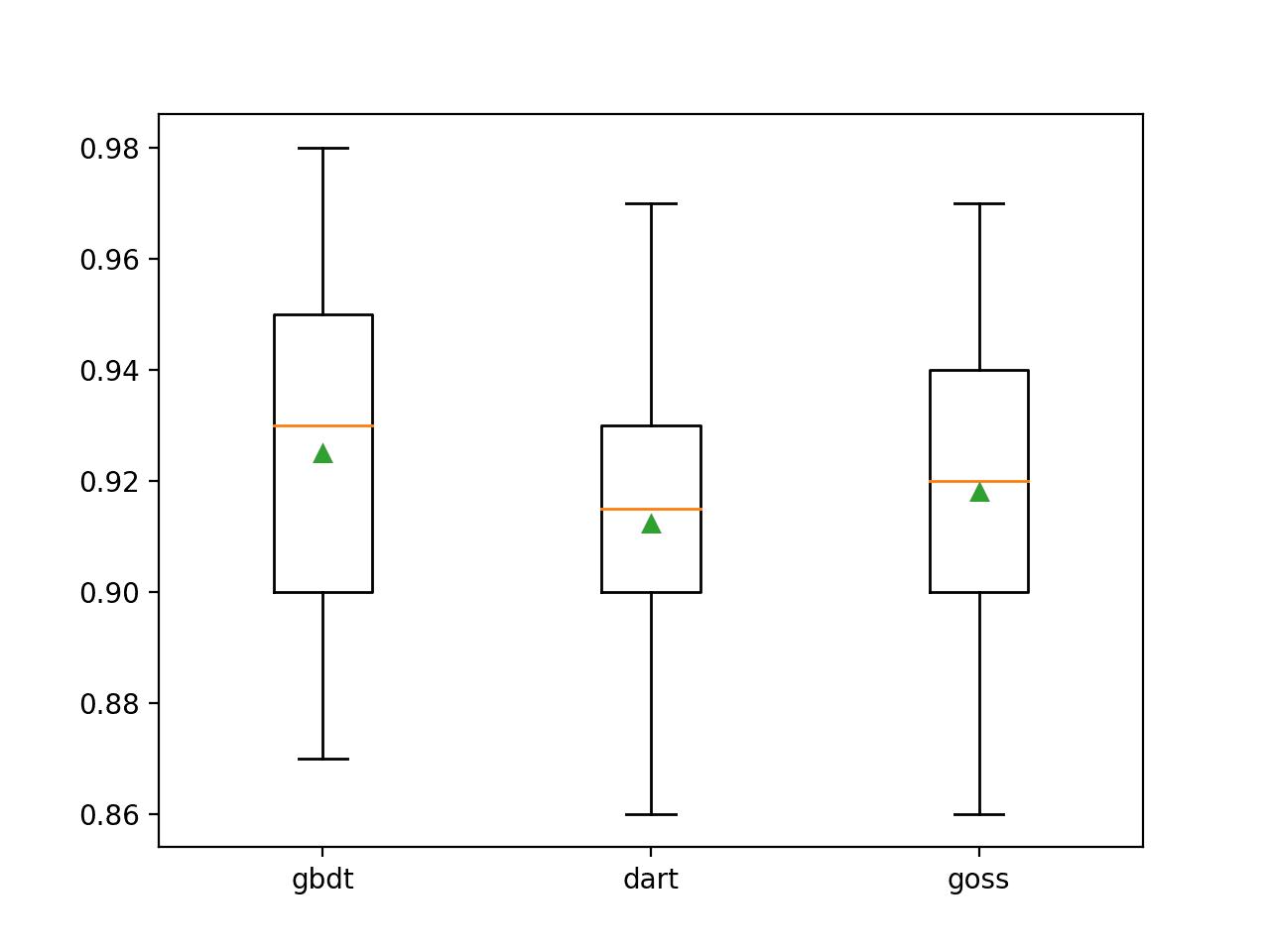 Box Plots of LightGBM Boosting Type vs. Classification Accuracy