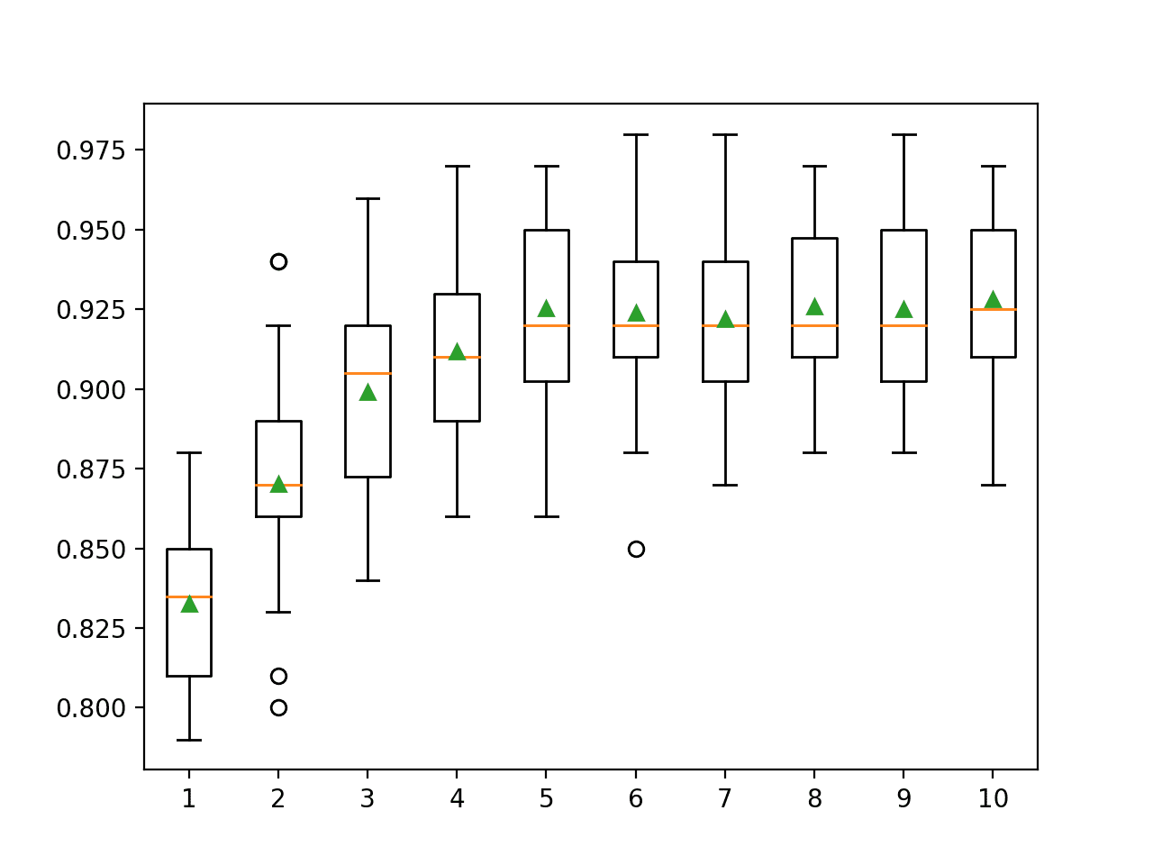 Box Plots of LightGBM Ensemble Tree Depth vs. Classification Accuracy