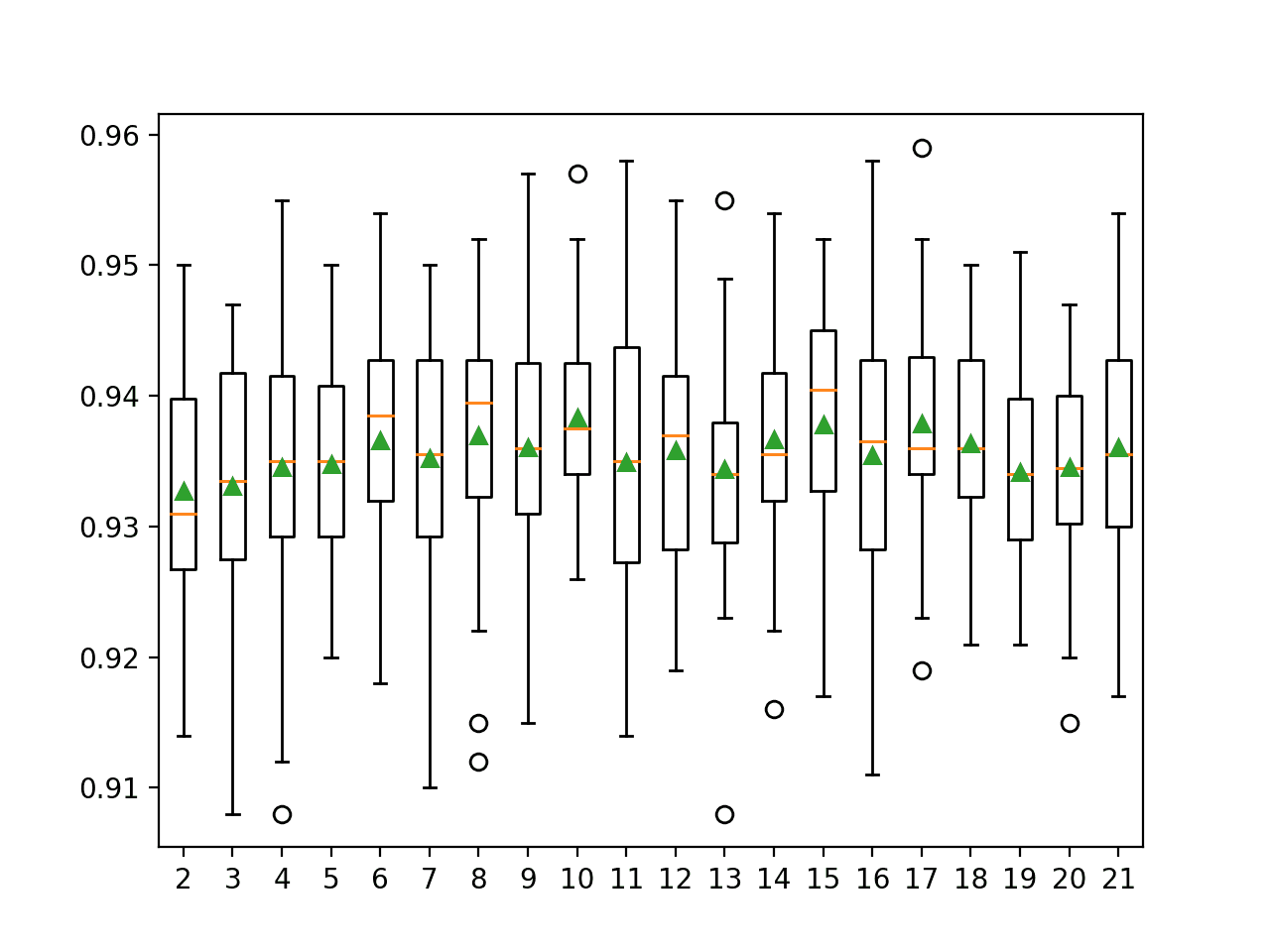 Box and Whisker Plots of Accuracy Distributions for k Values in KNORA-U