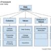 Machine Learning Data Preparation Framework