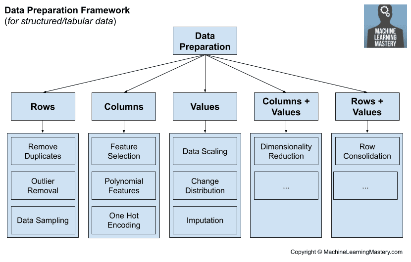 Machine Learning Data Preparation Framework