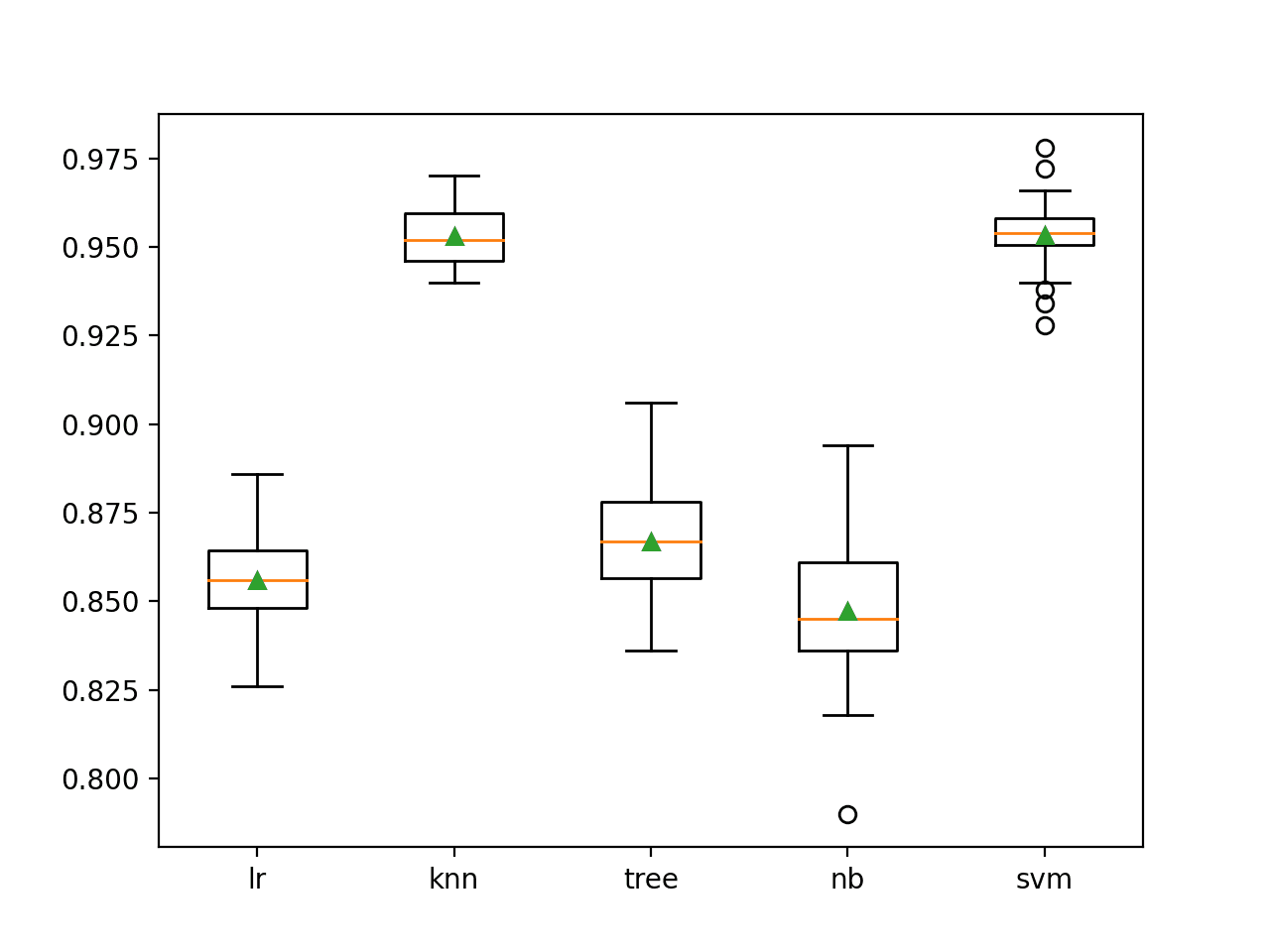 Box and Whisker Plots of Classification Accuracy for Standalone Machine Learning Models