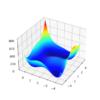 3D Surface Plot of the Himmelblau Multimodal Function