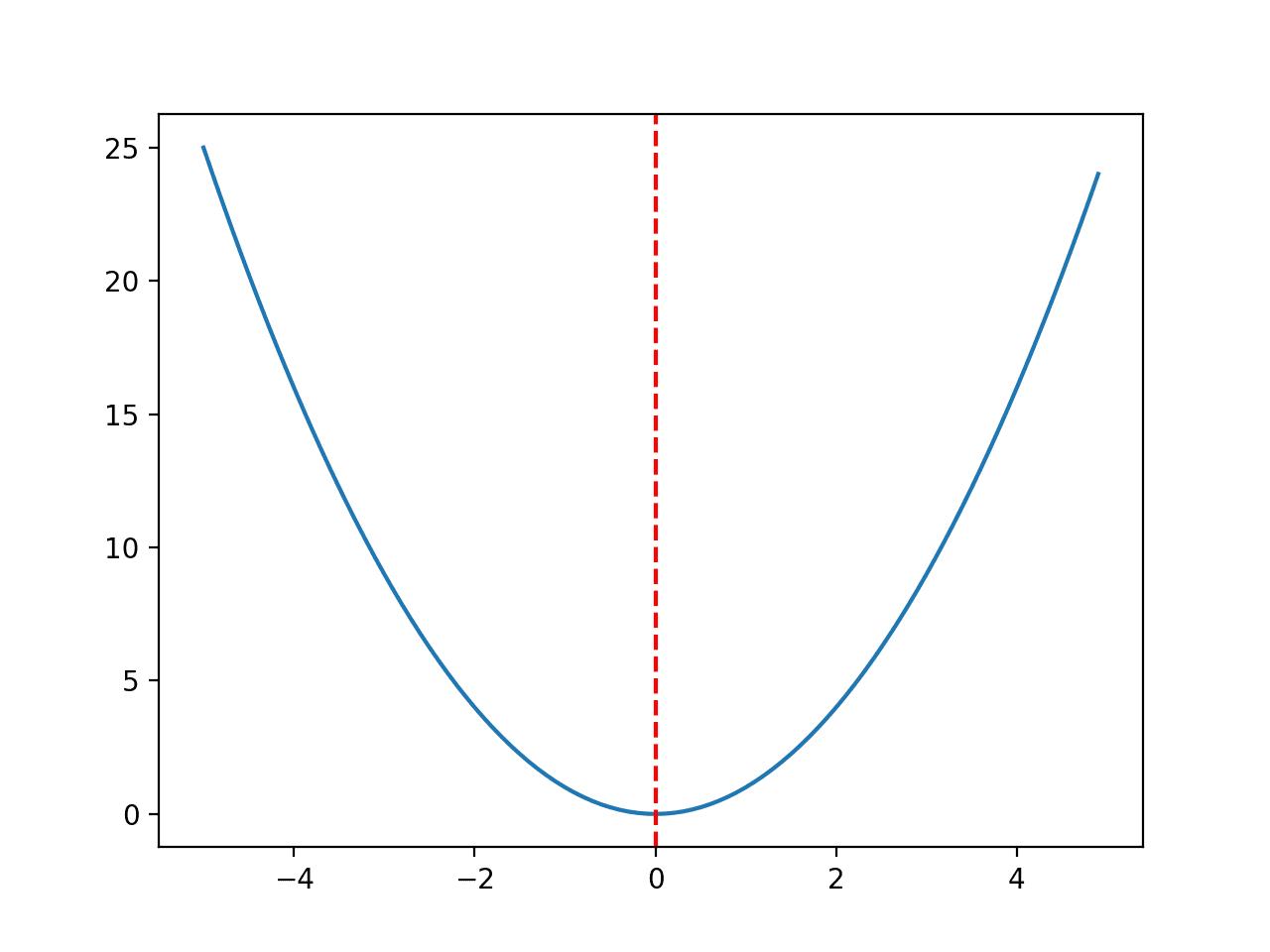 Line Plot of Convex Unimodal Optimization Function