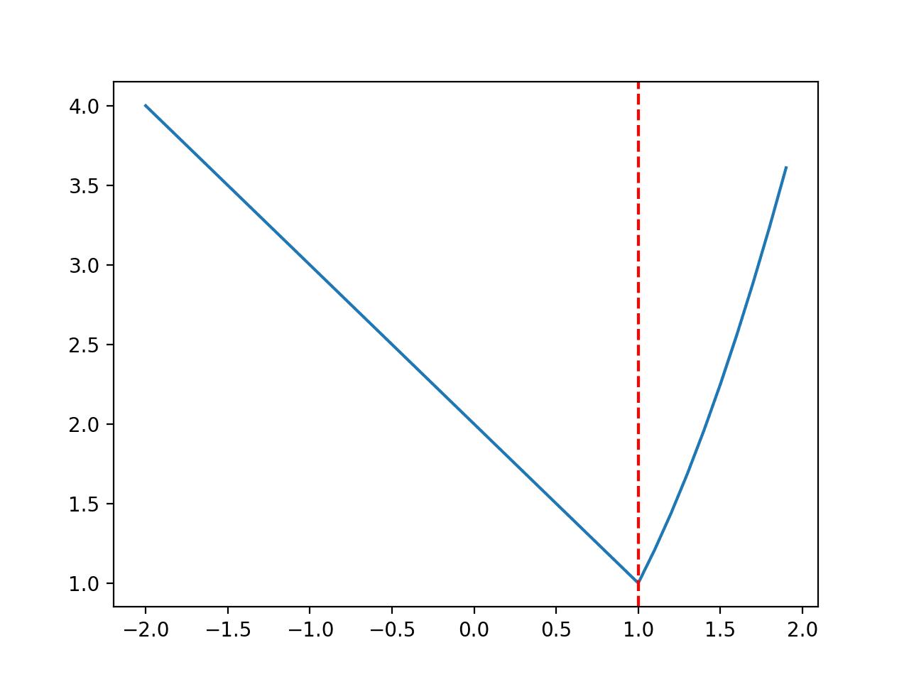 Line Plot of Discontinuous Optimization Function
