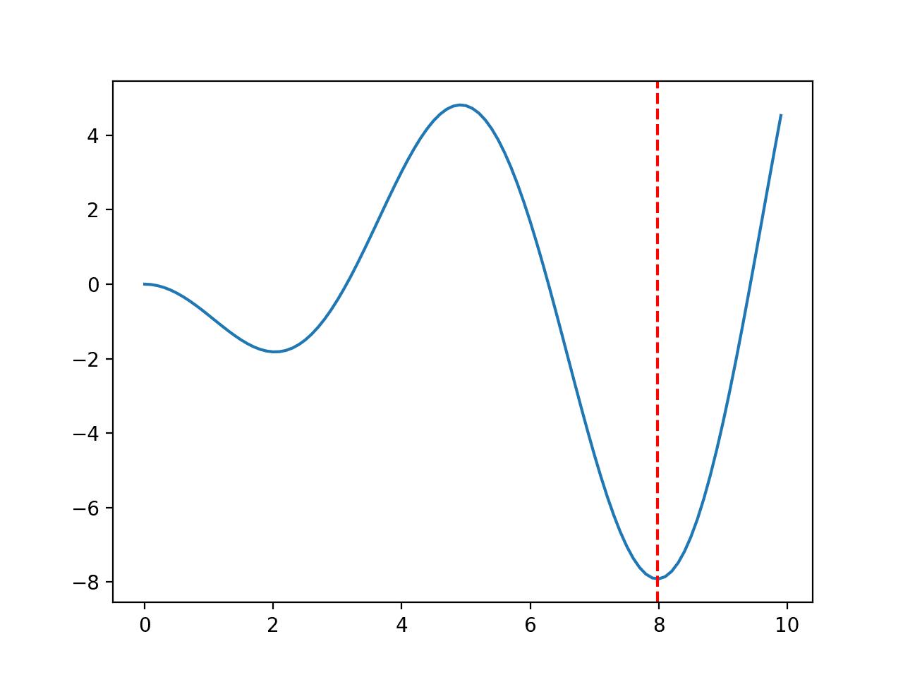 Line Plot of Multimodal Optimization Function 3