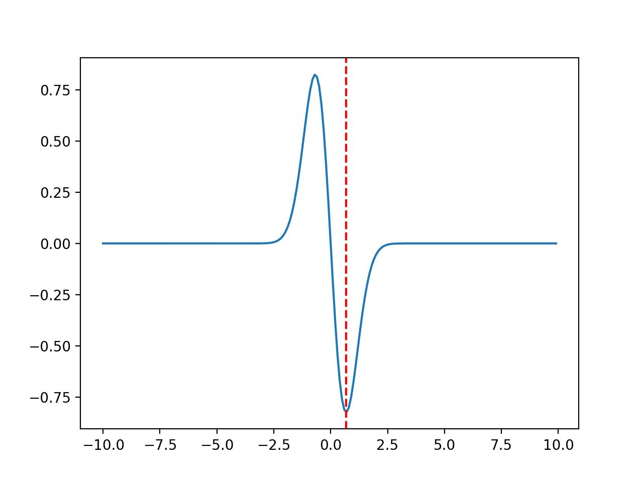 Line Plot of Non-Convex Unimodal Optimization Function