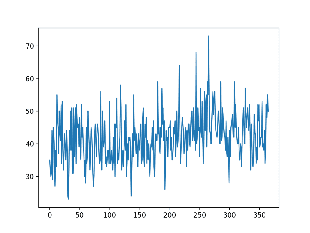 Line Plot of Monthly Births Time Series Dataset