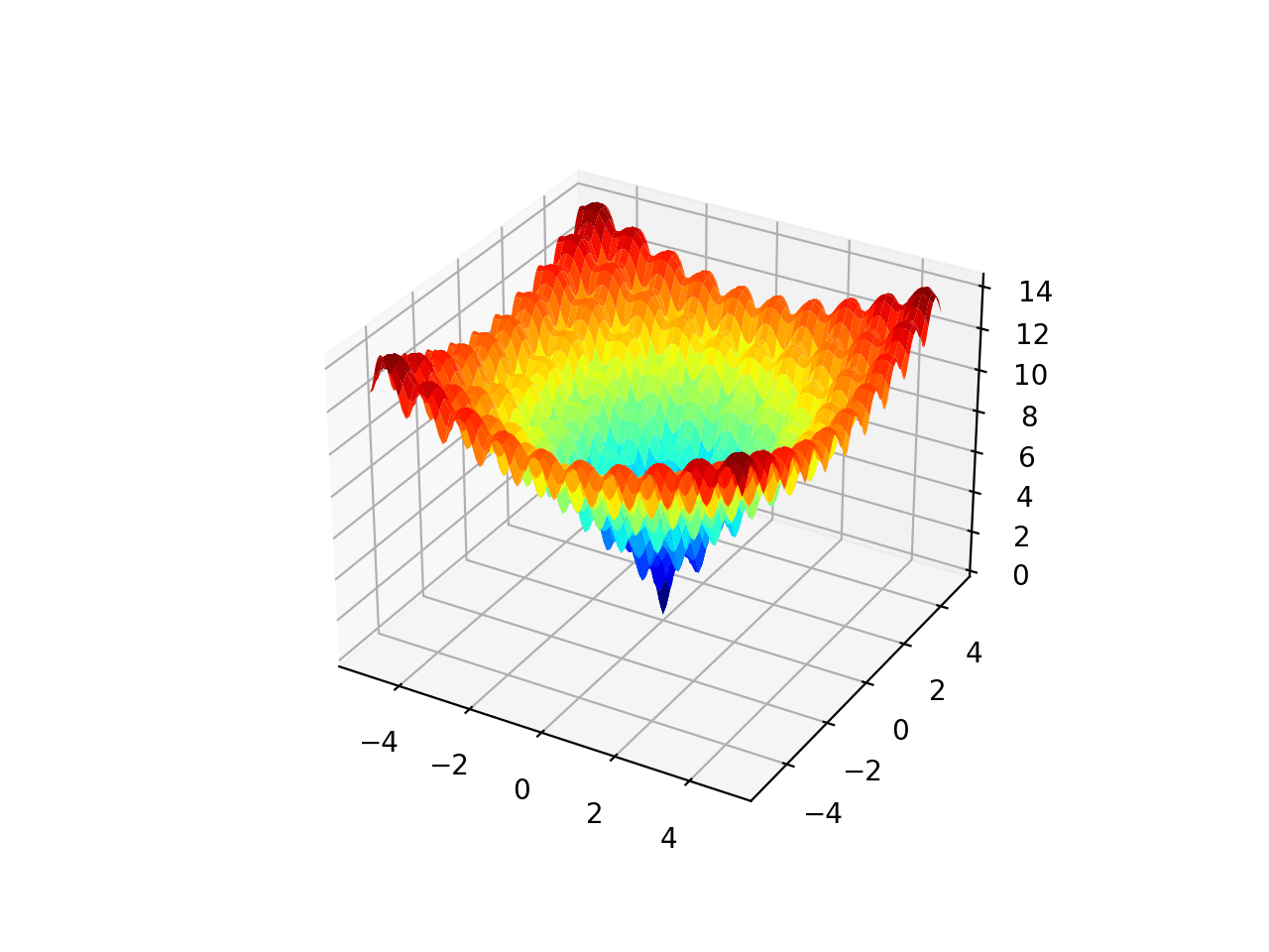 3D Surface Plot of the Ackley Multimodal Function