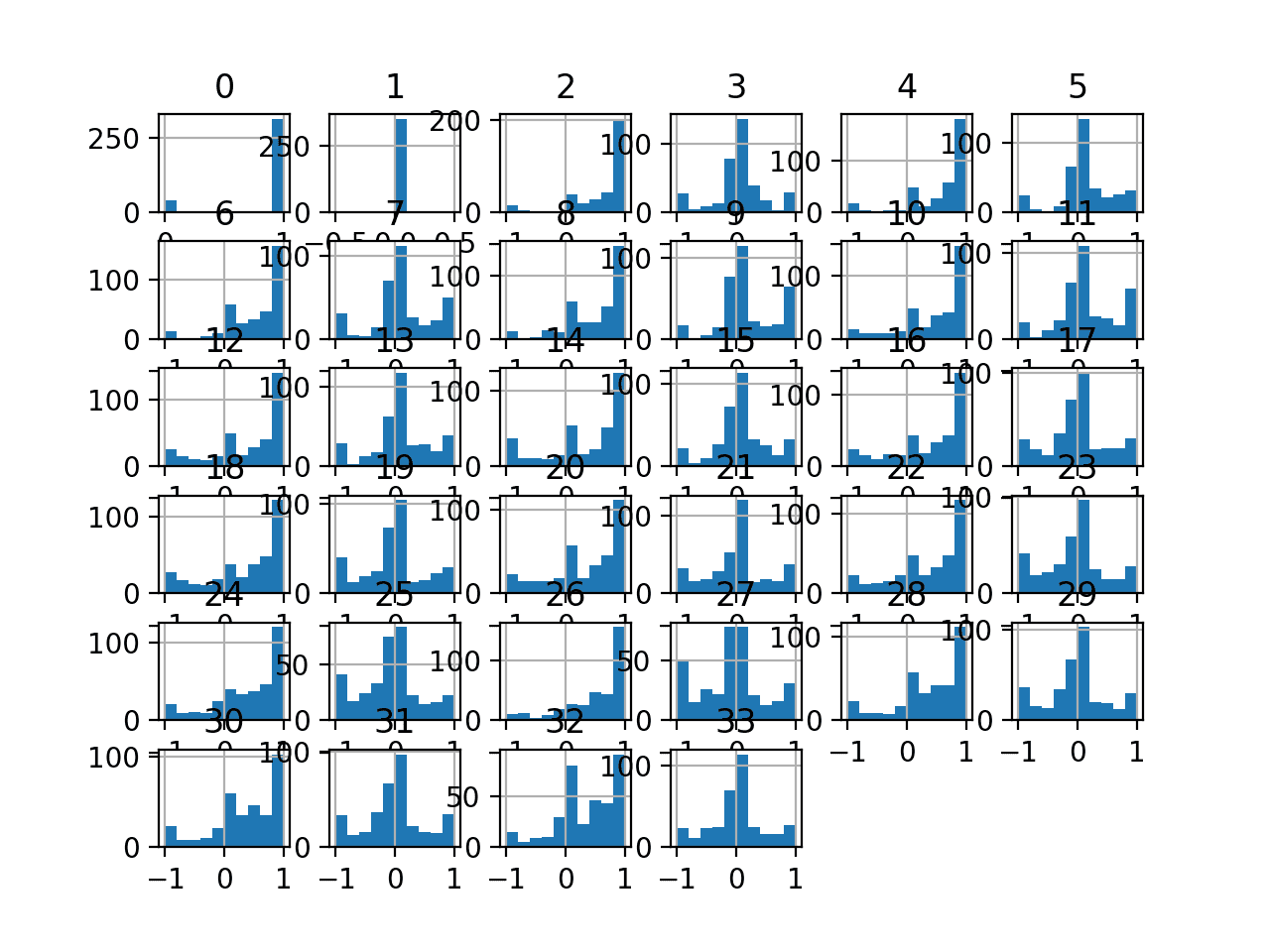 Histograms of the Ionosphere Classification Dataset