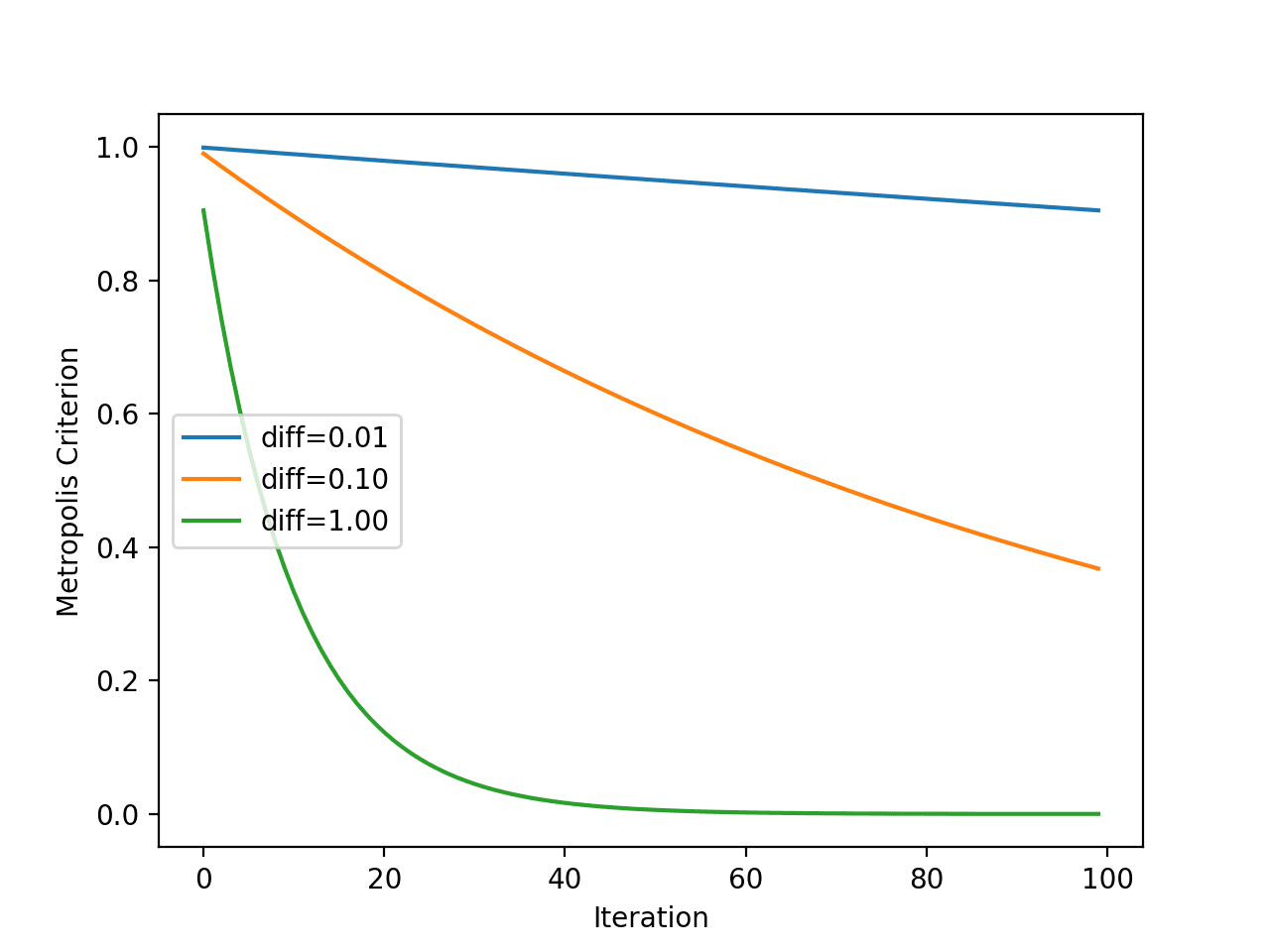 Line Plot of Metropolis Acceptance Criterion vs. Algorithm Iteration for Simulated Annealing