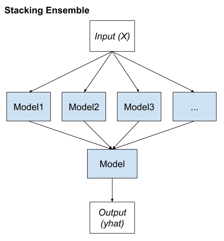 Stacking Ensemble