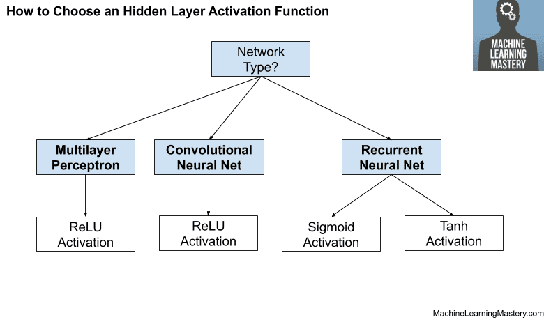 How to Choose a Hidden Layer Activation Function