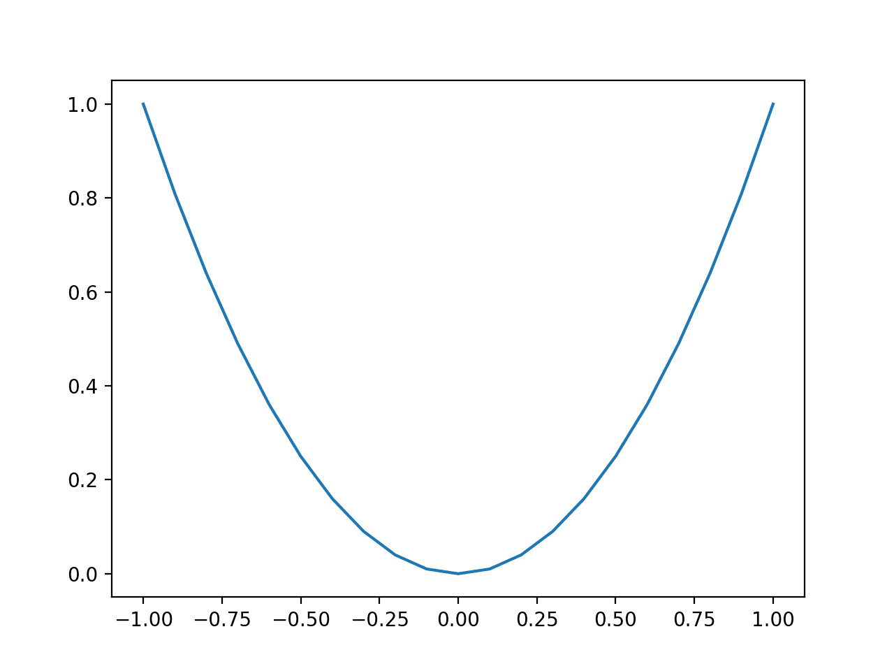 Line Plot of Simple One Dimensional Function
