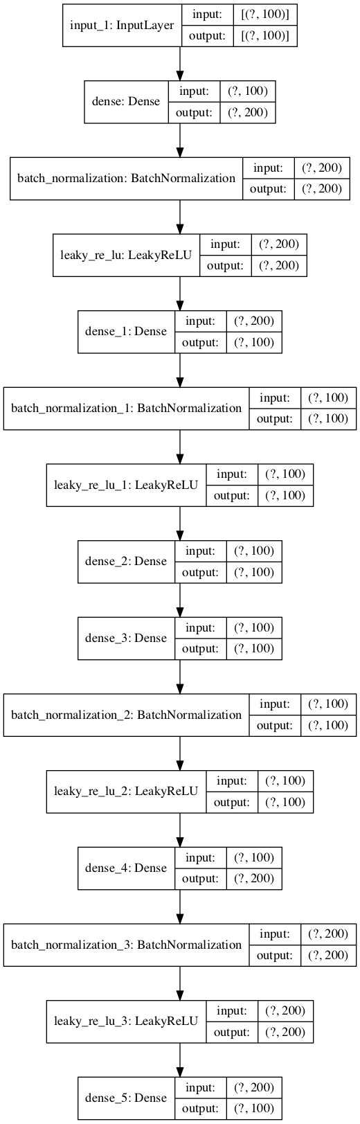 Plot of Autoencoder Model for Classification With No Compression