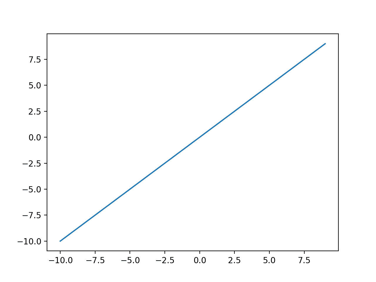 Plot of Inputs vs. Outputs for the Linear Activation Function