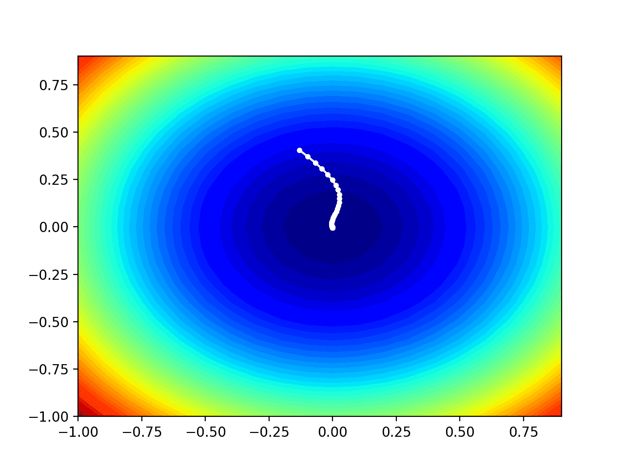 Contour Plot of the Test Objective Function With Nadam Search Results Shown