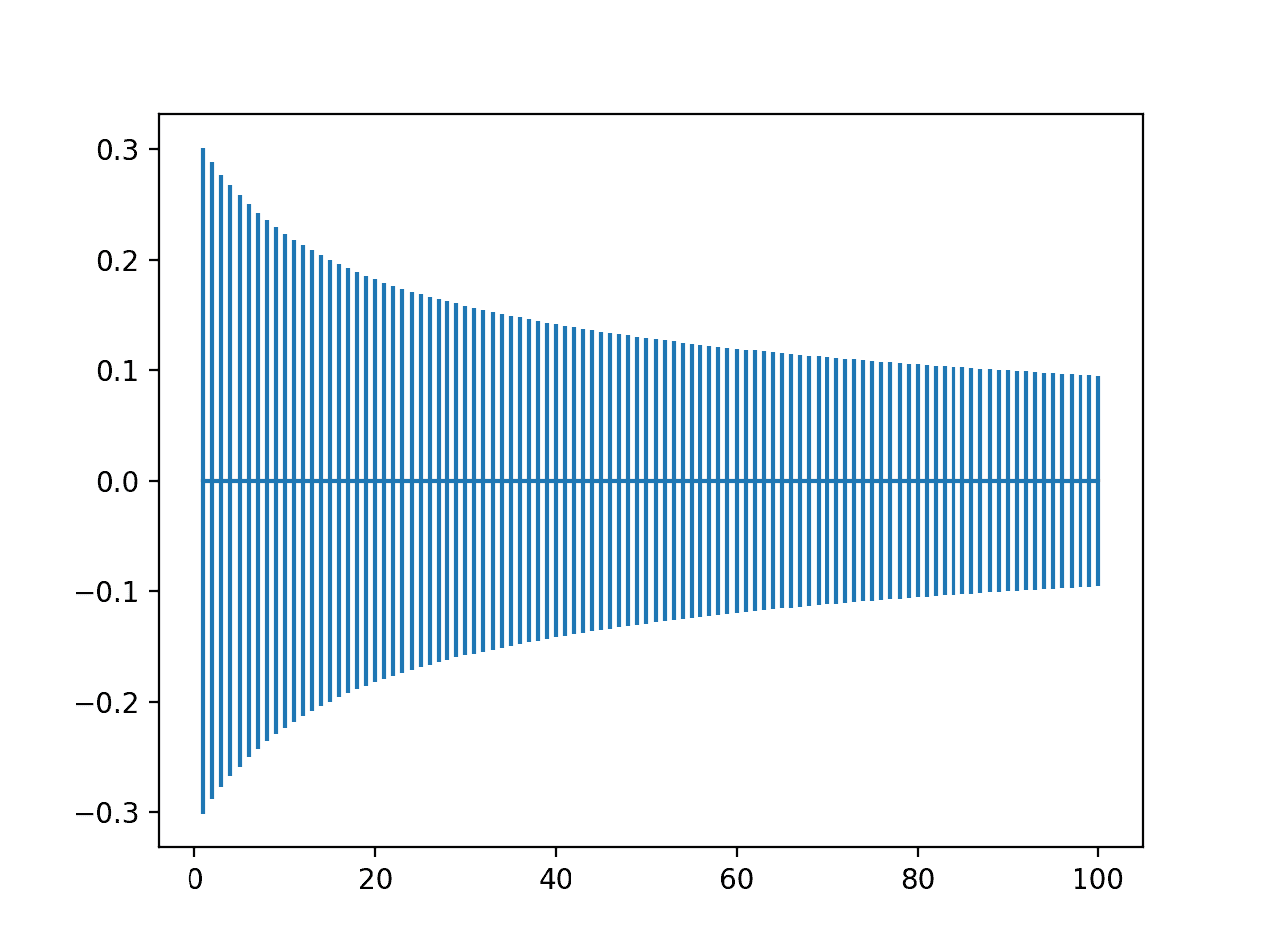 Plot of Range of Normalized Xavier Weight Initialization With Inputs From One to One Hundred