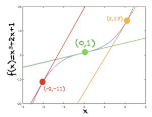 f(x) = x^3+2x+1