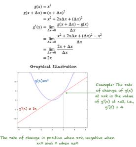 Derivative of g(x) = x^2