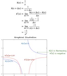 Derivative of h(x) = 1/x