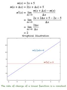 Derivative of m(x) = 2x+5