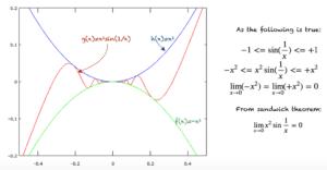 Sandwich theorem to compute limits