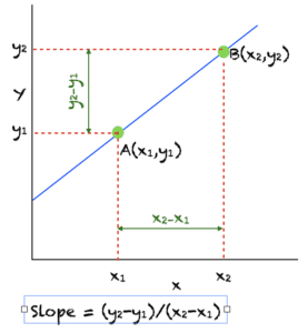 Slope of a Line