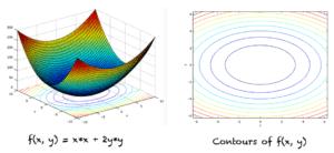 Graph and contours of f(x,y) = x*x + 2y*y