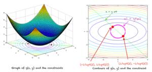 Graphique de la fonction (à gauche).  Contours, contraintes et minima locaux (à droite)
