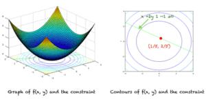 Graphique de la fonction (à gauche), des contours, de la contrainte et des minima locaux (à droite)