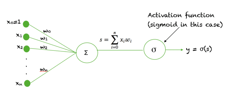 A brief Introduction To Sigmoid Function 4