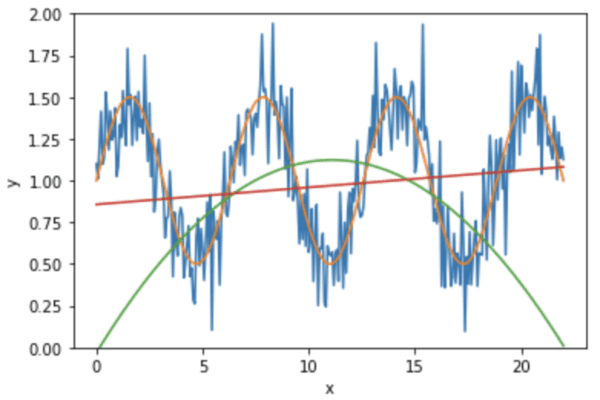 The generated dataset and the fitted models